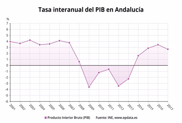 Evolución del PIB en Andalucía