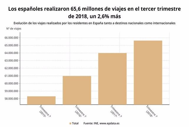 Evolución de los viajes de los españoles