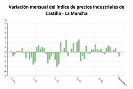 Gráfica de evolución de precios industriales en C-