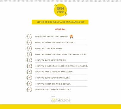 Fundación Jiménez Díaz, mejor hospital de España por cuarto año consecutivo, según el Índice de Excelencia Hospitalaria