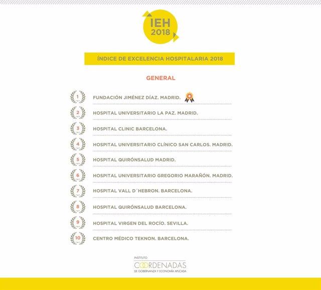 Indice de Excelencia Hospitalaria 2018