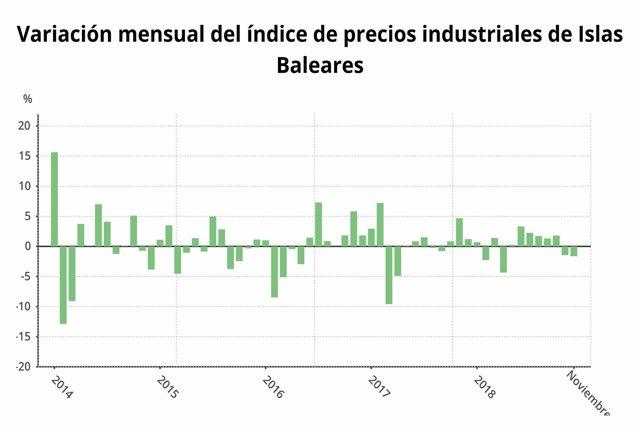 Variación mensual del Índice de precios industriales