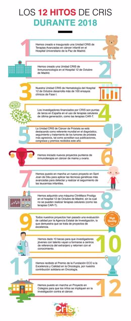 Infografía 12 logros de CRIS en investigación contra el cáncer en 2018
