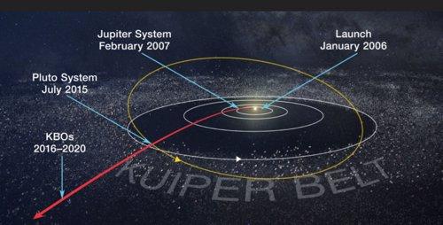 Cinturón de Kuiper, donde se ubica Última Thule