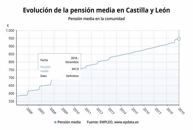 Evolución de las pensiones en CyL 27-12-2018