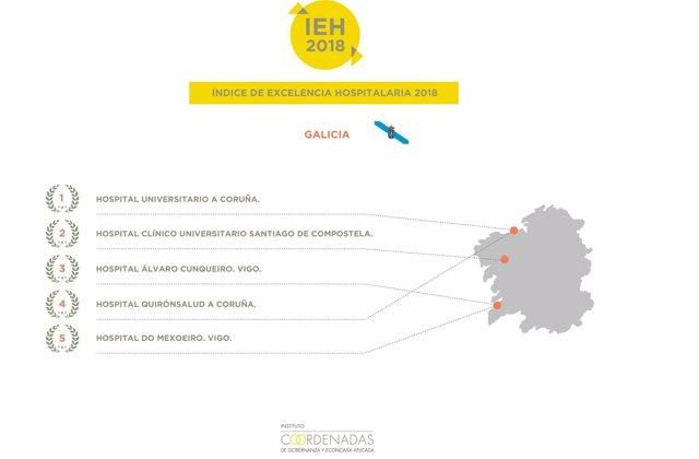Ranking de los mejores hospitales de Galicia