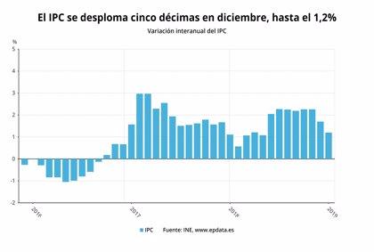 El IPC se desploma cinco décimas en diciembre, hasta el 1,2%, por la bajada de los carburantes