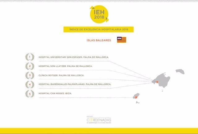 Infografía mejores hospitales de Baleares