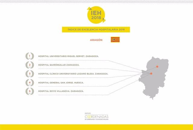 Índice de Excelencia Hospitalaria en Aragón 2018