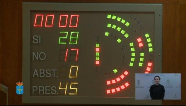 Aprobación definitiva del presupuesto de Asturias para 2019