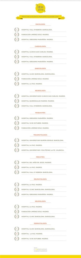 Indice de Excelencia Hospitalaria por especialidades 2018
