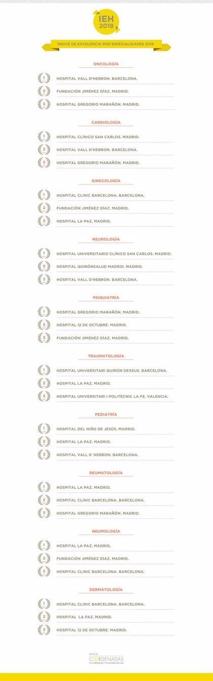 Madrid y Barcelona acogen los mejores hospitales por especialidades del país, según el IEH