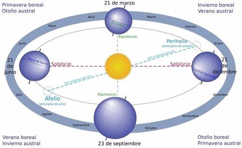La Tierra, en su órbita solar