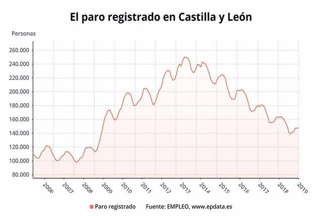 Gráfico sobre la evolución del paro en Castilla y León