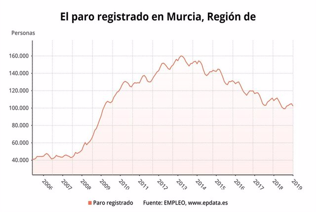 Dato paro registrado en Murcia