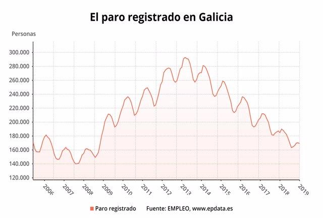 El paro registrado en diciembre en Galicia