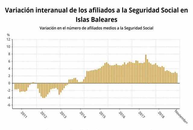 Variació d'afiliats a la Seguretat Social a Balears