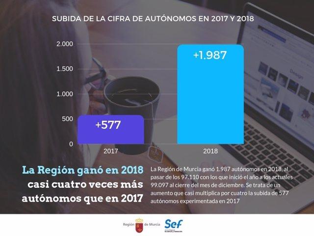 La Región de Murcia ganó casi 2.000 autónomos en 2018