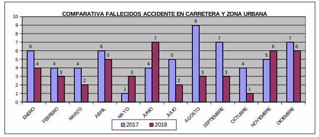 Accidentes de tráfico mortales en Baleares en 2018
