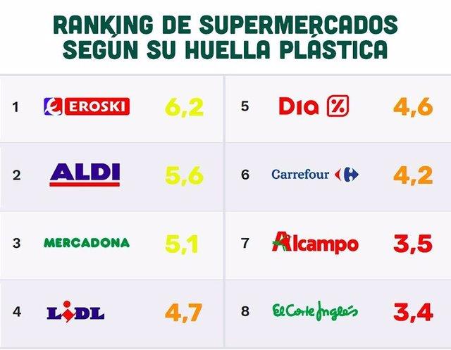 Greenpeace pone nota a los supermercados por su compromiso contra el plástico