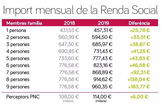 Gráfico del importe mensual de la Renta Social en Baleares