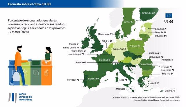 Encuesta sobre el clima del Banco Europeo de Inversiones de enero de 2019