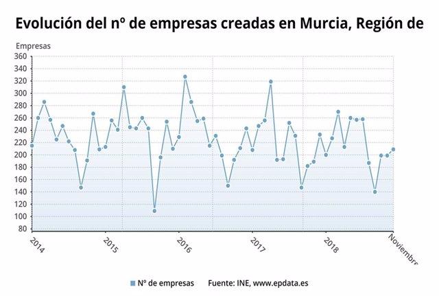 Evolución del número de empresas creadas en la Región