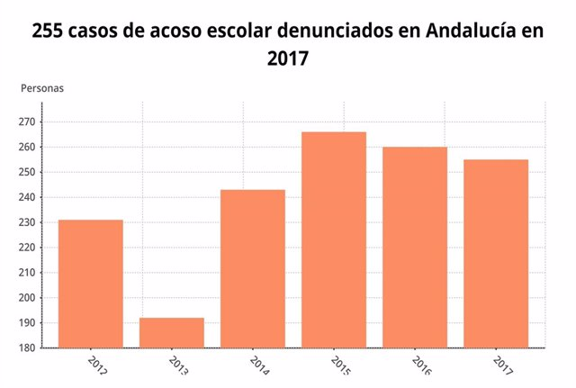 Datos de acoso escolar en Andalucía entre 2012 y 2017
