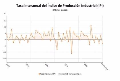 La producción industrial regresa a tasas negativas tras desplomarse un 2,8% en noviembre