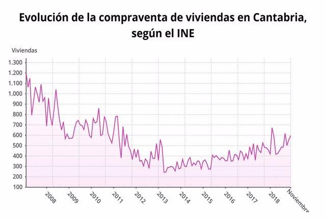 Evolución de la compraventa de viviendas en Cantabria