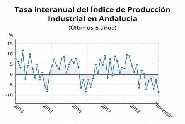 Indice de produccón industrial en Andalucia.