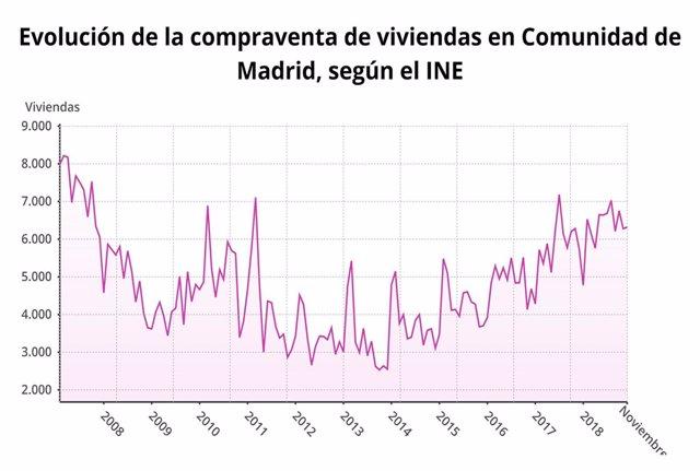 Compraventa de vivienda en la Comunidad de Madrid en noviembre con gráfico