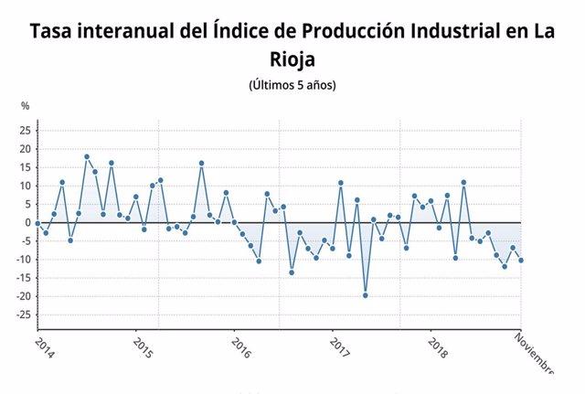 Tasa interanual IPI en La RIoja en noviembre