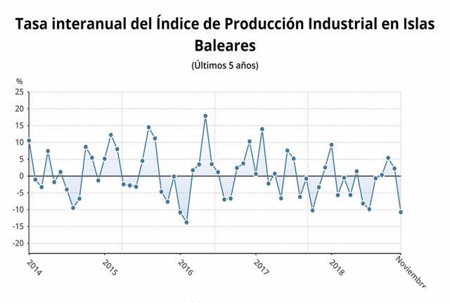 Tasa interanual del índice de producción industrial