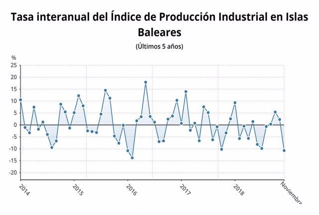 Taxa interanual de l'índex de producció industrial