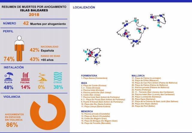 Gráfico de muertes por ahogamiento en espacios acuáticos en Baleares (2018)