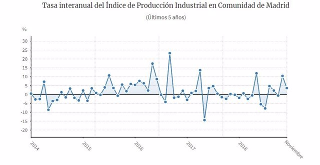 Evolución IPI Madrid