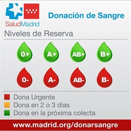 Niveles de reserva de sangre Comunidad de Madrid 11 enero 2019