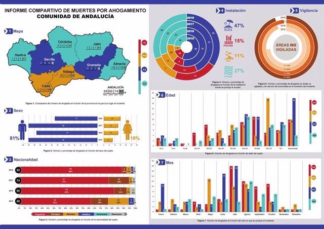 Gráfico de los fallecimientos por ahogamiento en Andalucía en 2018