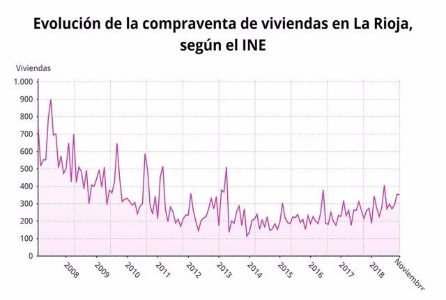 Evolución de la compraventa de viviendas en La Rioja