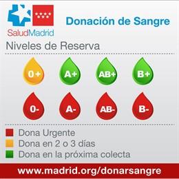 Niveles de sangre en los hospitales de la Comunidad de Madrid
