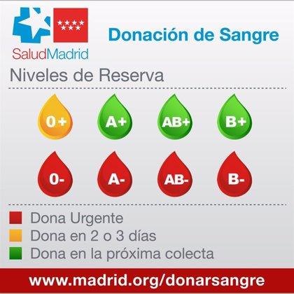 Los hospitales madrileños necesitan urgentemente donaciones de sangre de los grupos O-, A-, B- y AB-