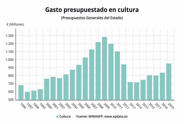 Gráfico del gasto en Cultura en los PGE