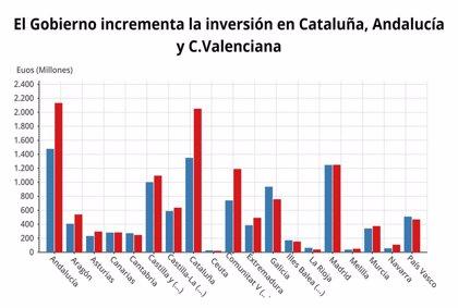 El Gobierno incrementa la inversión en Cataluña, Andalucía y C.Valenciana y castiga a Galicia, La Rioja y Madrid