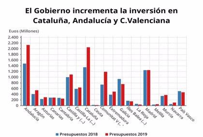 Los PGE contemplan unas inversiones reales en Euskadi para 2019 de 469,7 millones, un 7,79% menos