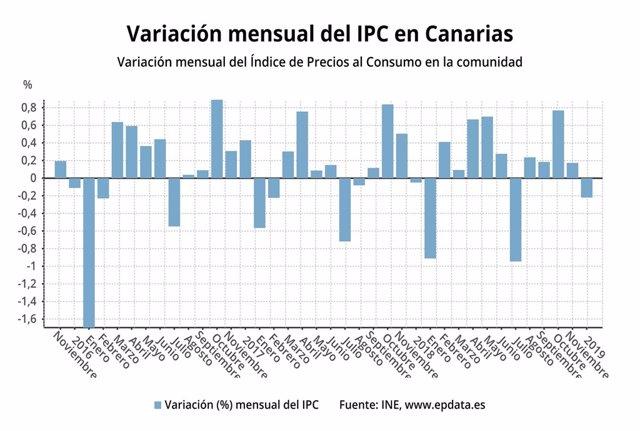 Resultado de imagen de Los precios caen en Canarias un 0,2% en diciembre y cierran el 2018 en un 1,4%