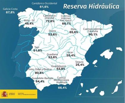 Los embalses del Duero bajan al 53,8% de su capacidad
