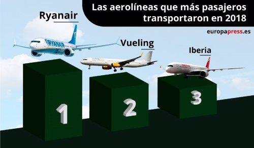 Careta aerolíneas 2018