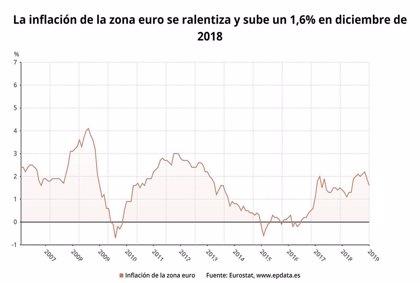 La inflación de la eurozona se moderó al 1,6% en diciembre por la debilidad del petróleo