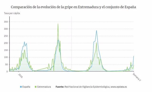 Evolución de la gripe en Extremadura y España